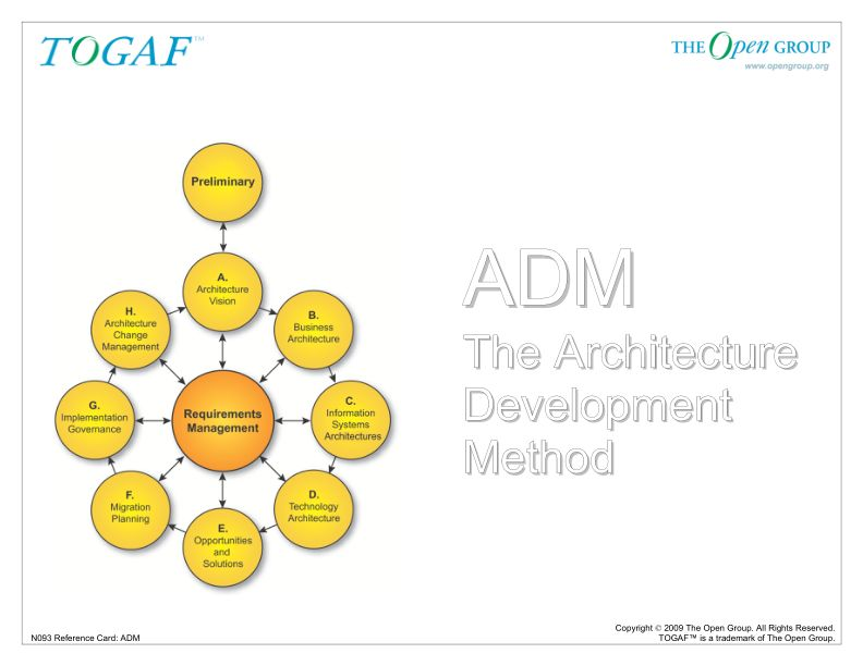 TOGAF 9 ADM Phase Reference Card