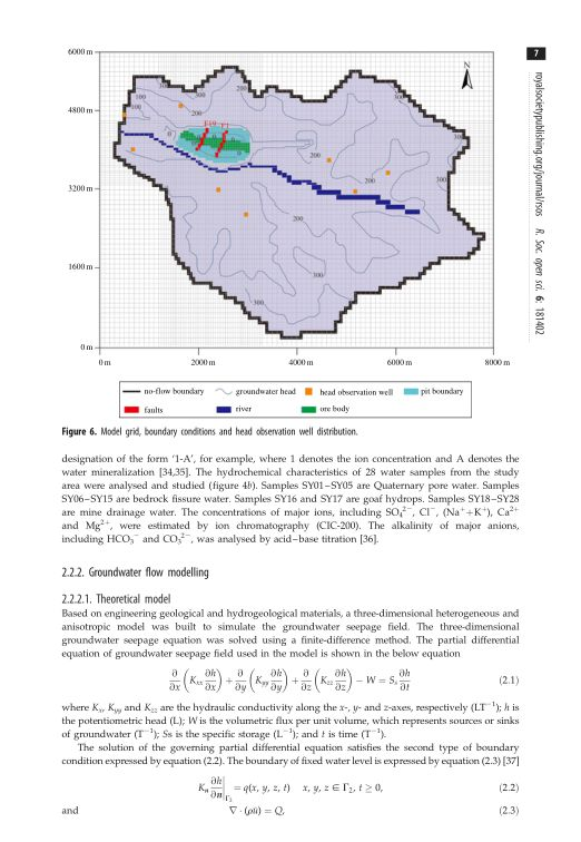 Groundwater flow modelling | Page 6